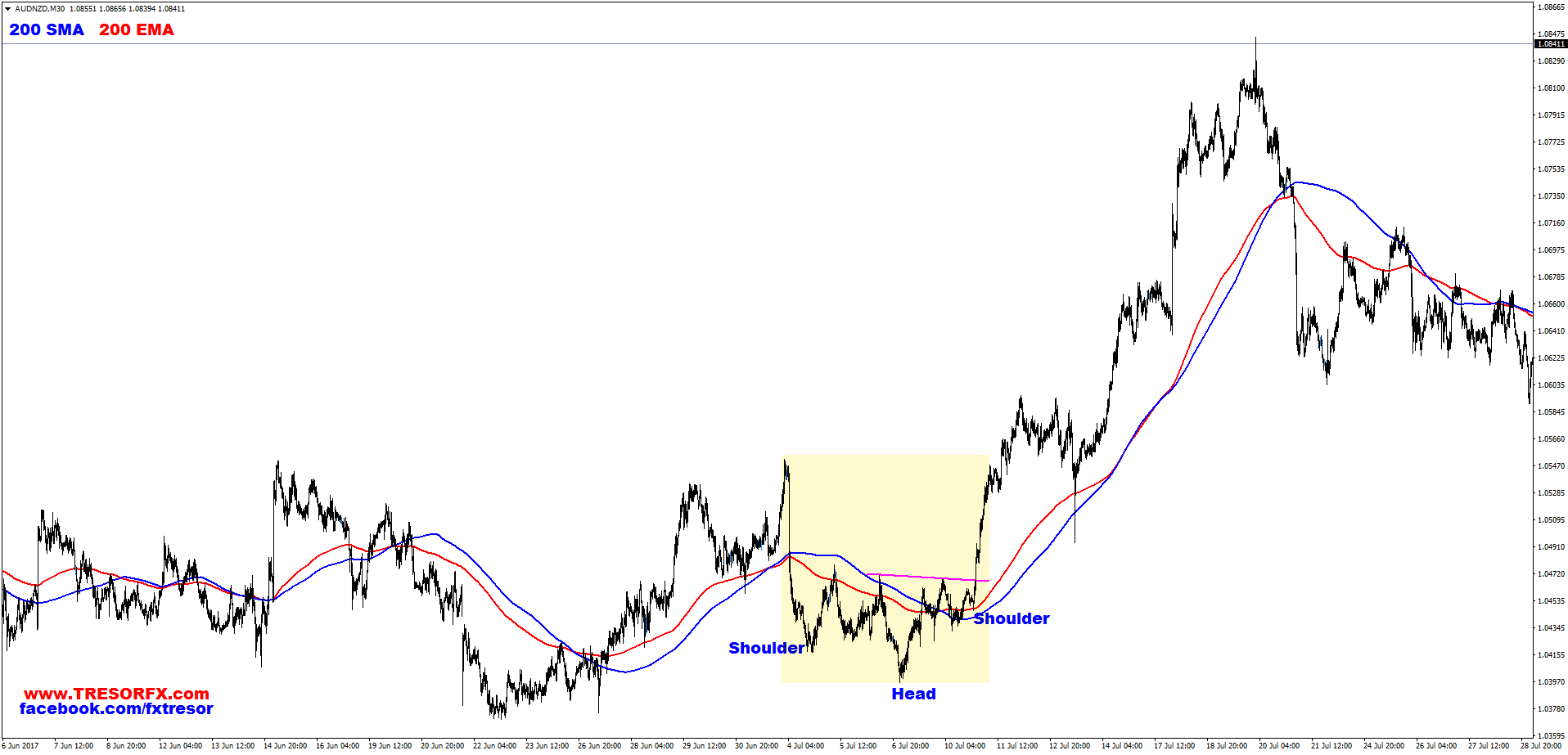 AUDNZD, M30, Reversed Head and Shoulders