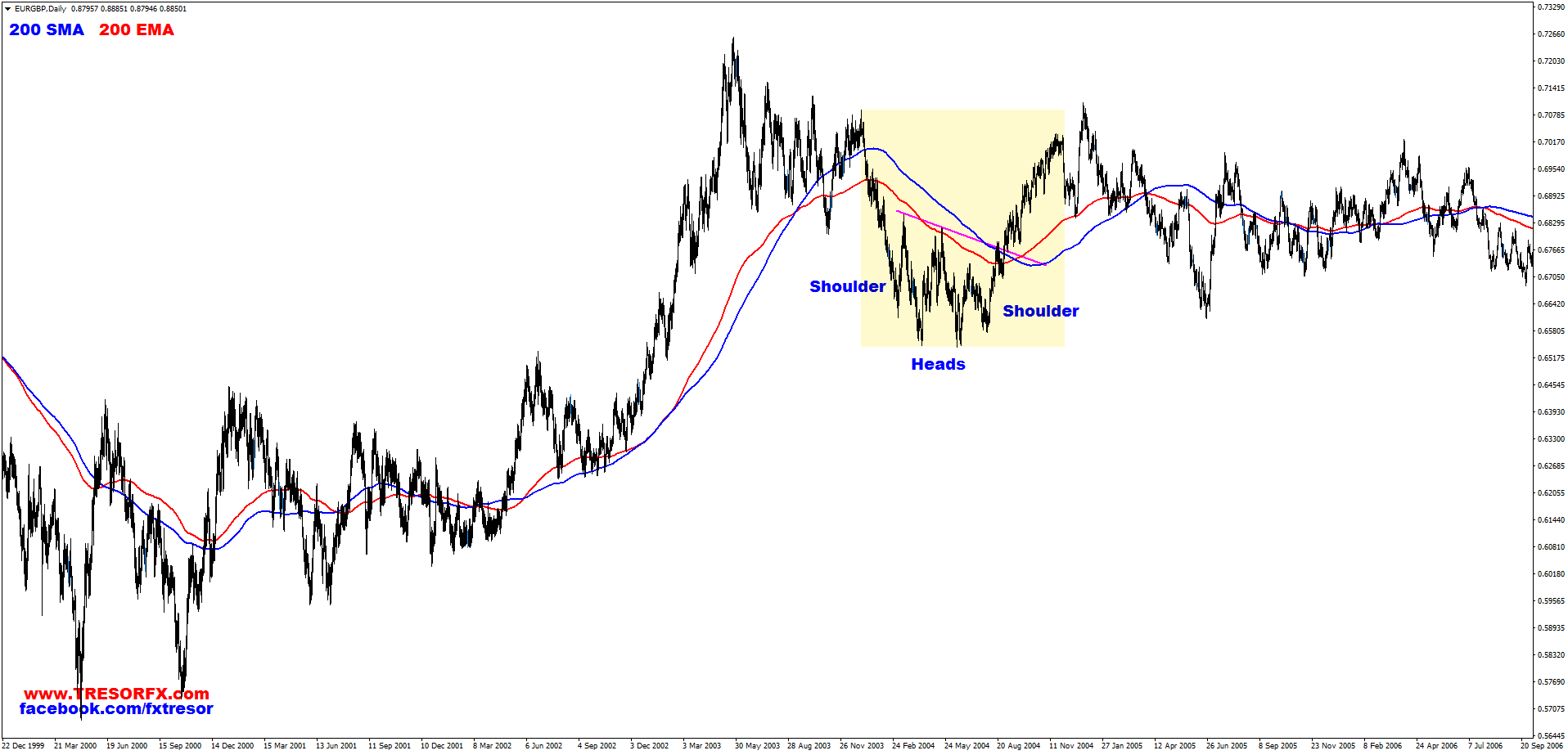 EURGBP, Daily, Reversed Double Head and Shoulders