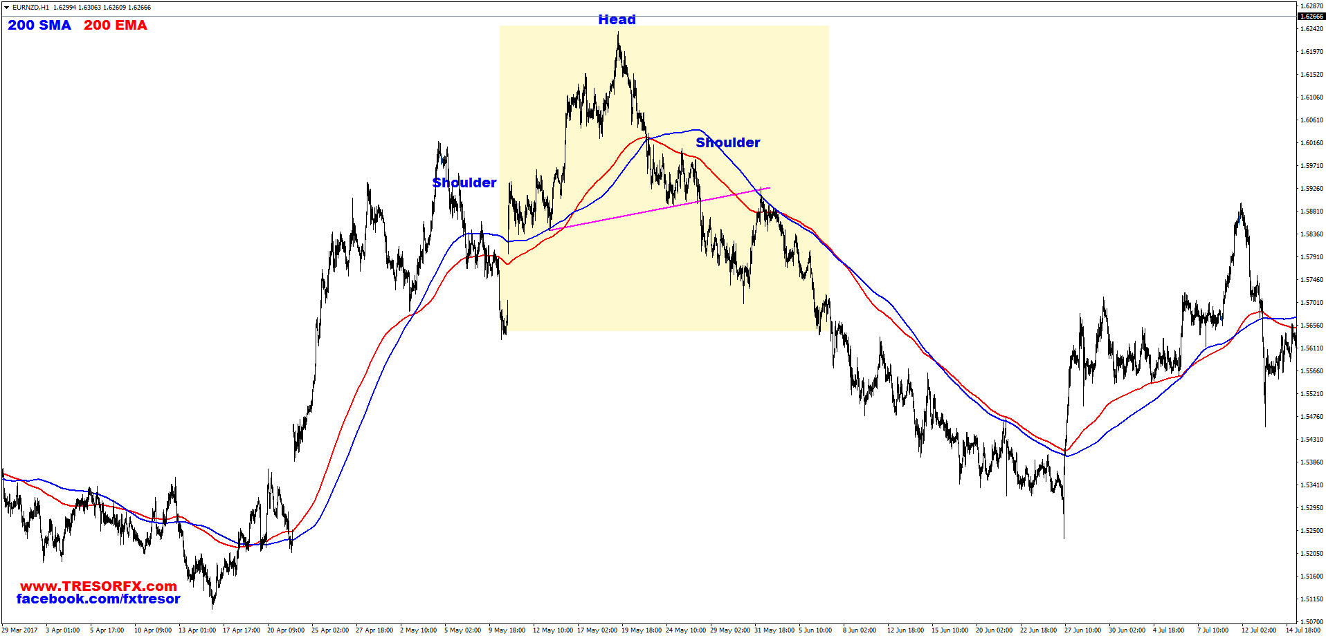 EURNZD, H1, Head and Shoulders