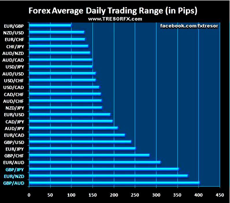 Forex most traded currency pairs