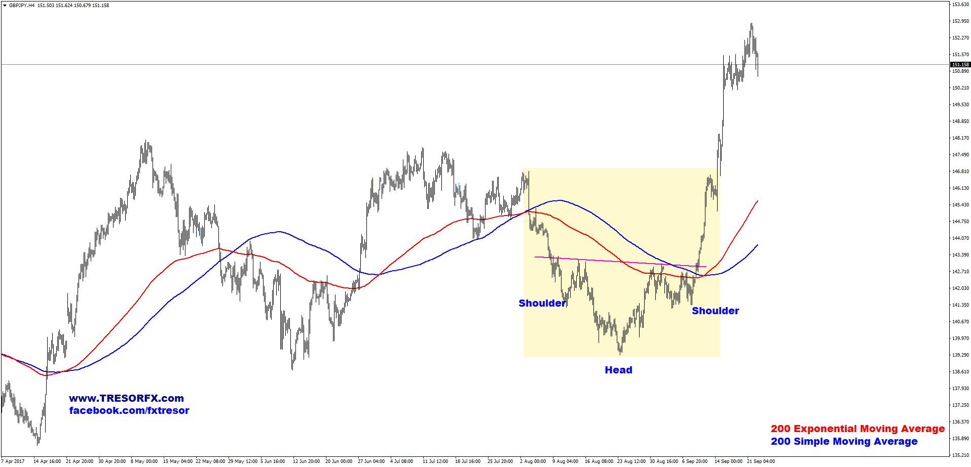 GBPJPY, H4, Reversed Head and Shoulders