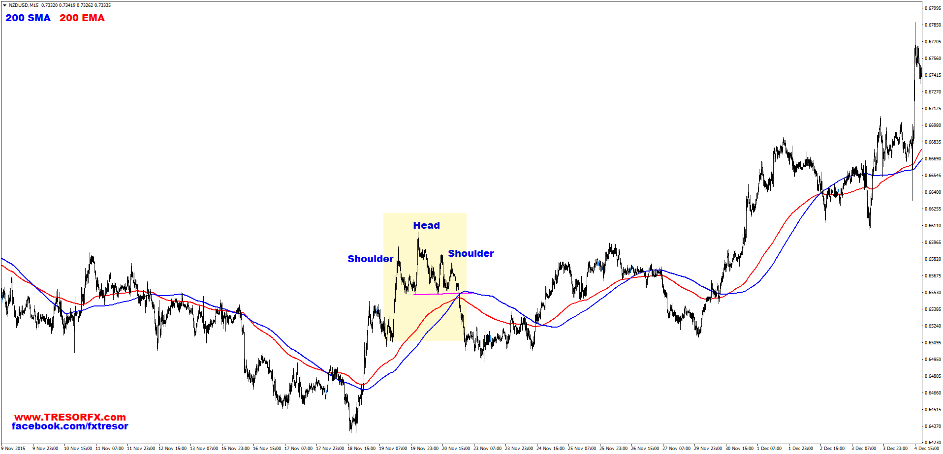 NZDUSD, M15, Head and Shoulders