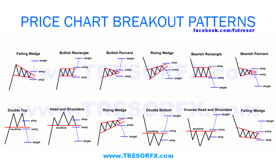 Here Are A The Most Common And Powerful Price Chart Patterns And Breakout  Projections: