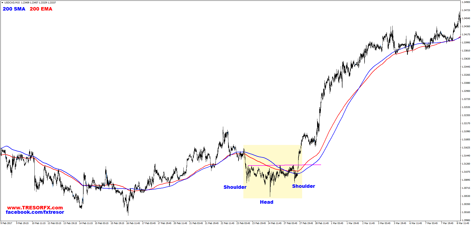 USDCAD, M15, Head and Shoulders