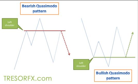 Forex chart quasimodo