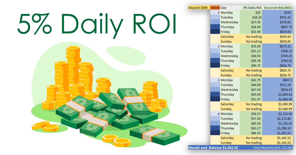 5% Daily ROI - Daily Forex Trading Strategy & Forex Signals