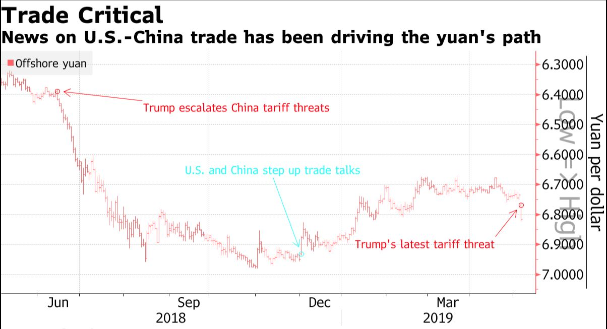 Yuan Plunges, U.S. Stock Futures Drop on Trade War